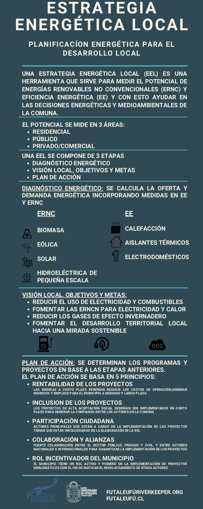 Estrategia Energética Local
